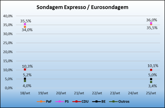 Sondagem_Expresso_25Set2015