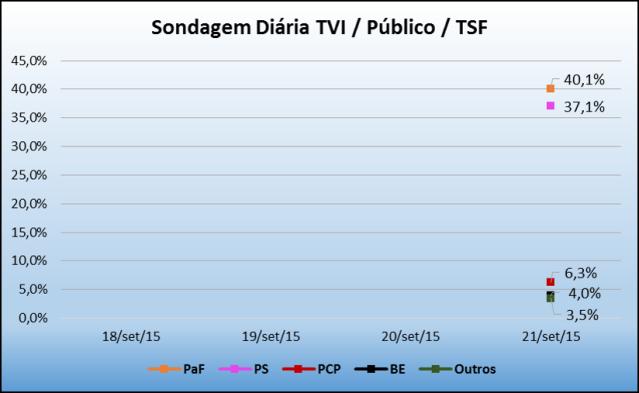 Sondagem_TVI_21Set2015