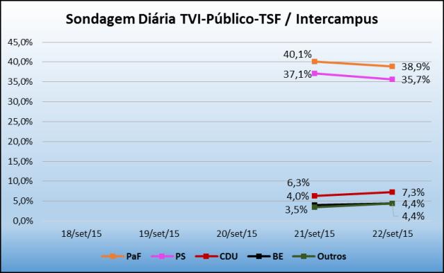Sondagem_TVI_22Set2015