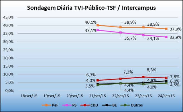Sondagem_TVI_24Set2015