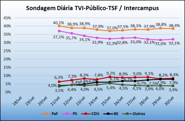 Sondagem_TVI_30Set2015
