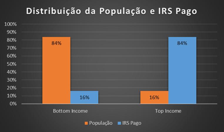 Distribuicao_Populacao_IRS_Pago