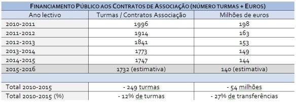 graf contratos de associação