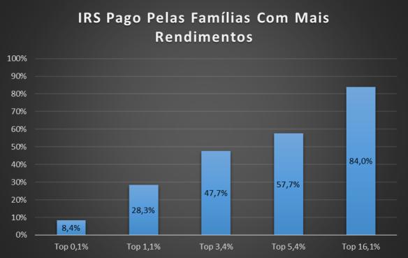IRS_Pago_Familias_Mais_Rendimentos