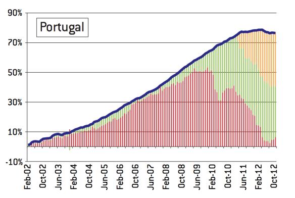 Fluxos de capitais privados, financiamento ao abrigo de programas de assistência e fionanciamento no quadro do Eurossistema (Target2)