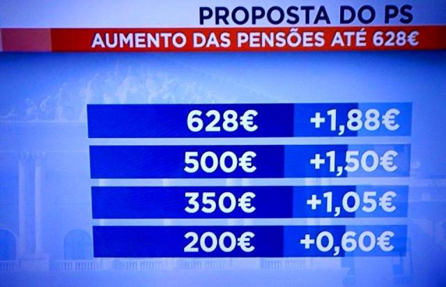 PS e mais pobres