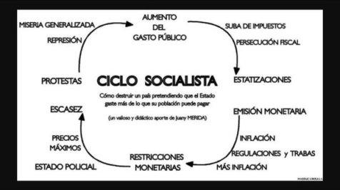 ciclosocialista