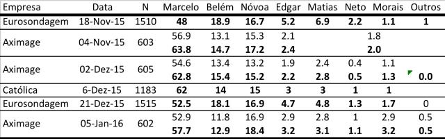 sondagens_presidenciais