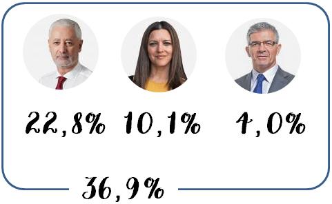 Votos Finais Geringonça