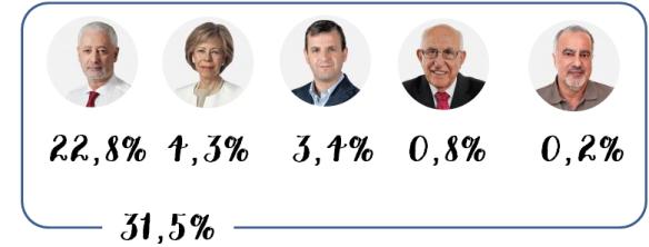 Votos Finais PS