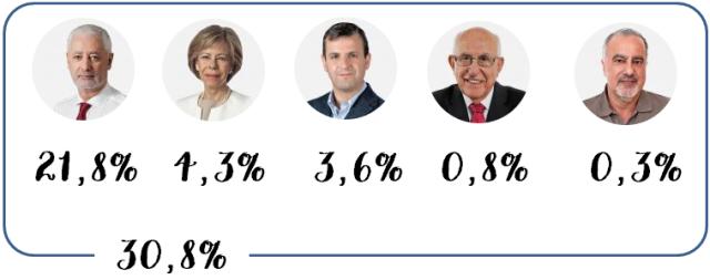 Votos PS