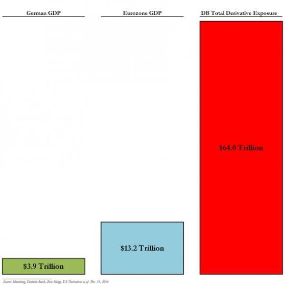DB GDP_0
