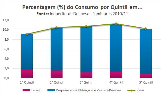 Ao contrário do que o Daniel Oliveira julga, não são só os ricos que têm viatura pessoal.