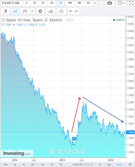 Espanha Trend