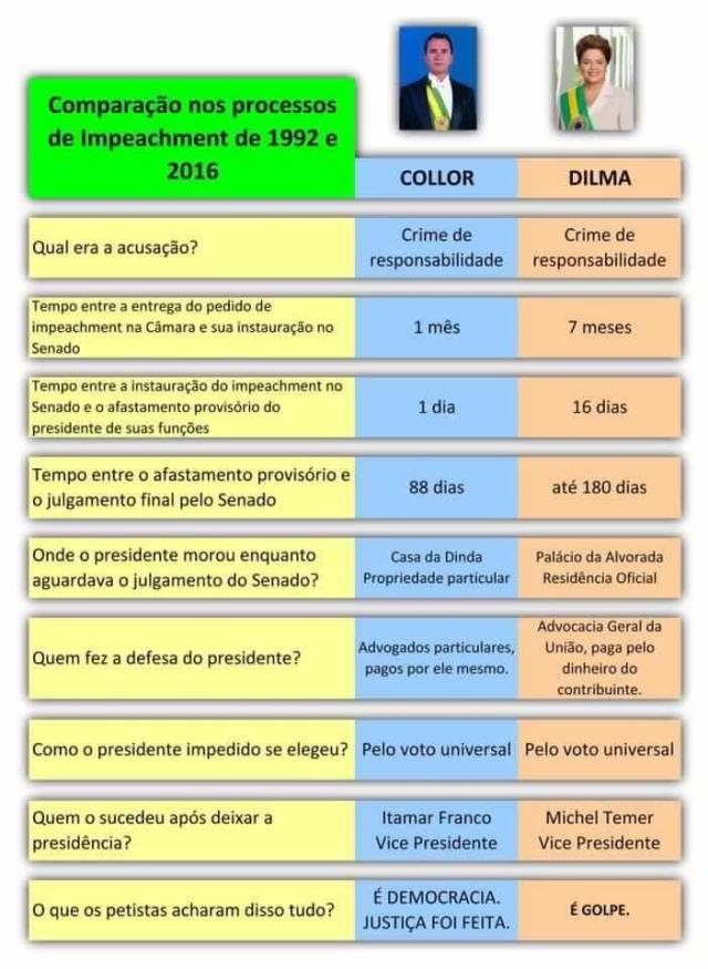 impeachments_collor_dilma