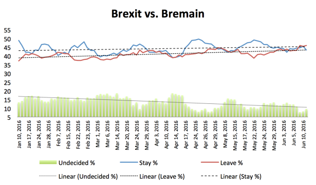 Brexit Bremain