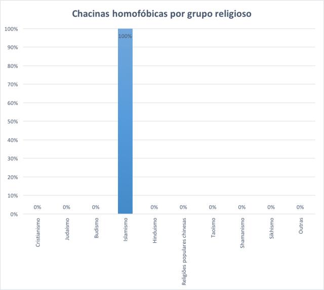 chacinas-por-grupo-religioso