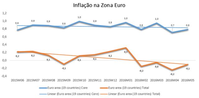 Inflação euro