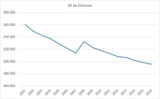 Eleitores