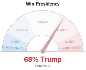 68-percent