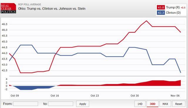 ohio_polls_2016