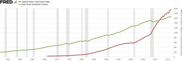 gdp_to_federal_debt_of_the_united_states