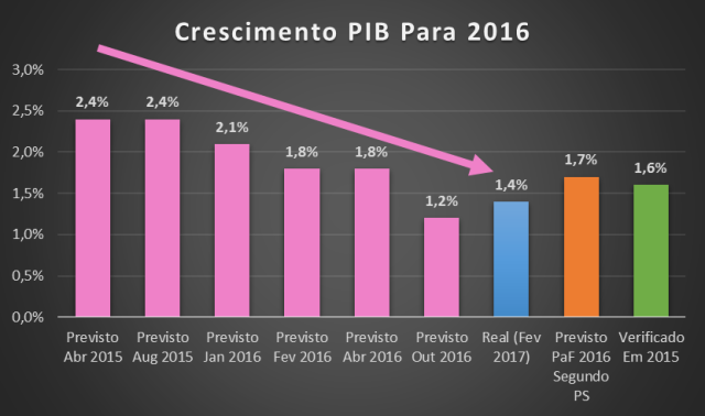 crescimento_pib_2016