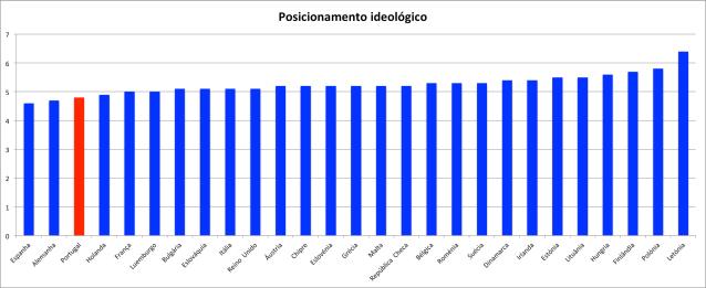 posicionamento-ideologico